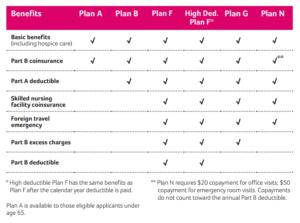 Aetna Medicare Supplement plans chart