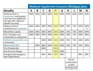 Medigap plan F chart